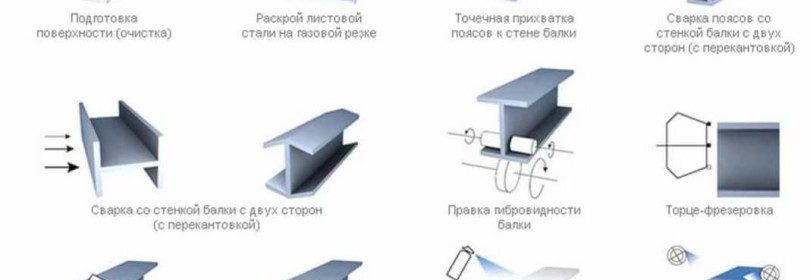 Как делают двутавры (двутавровые балки)