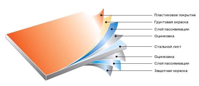 Структура крашеного листа