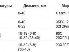 Таблица размеров и марок армированной стали
