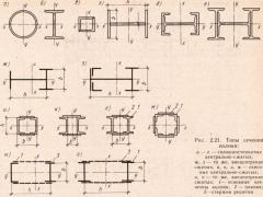 Виды сечения колонн