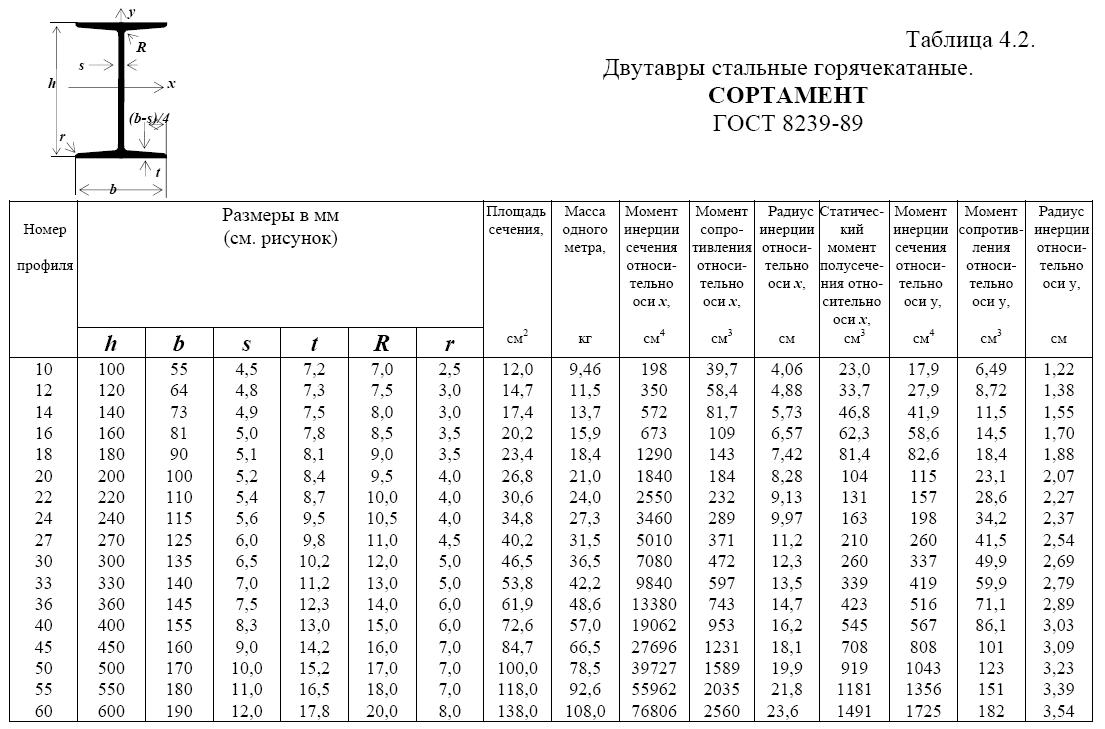 Двутавры таблица стандартов и размеров