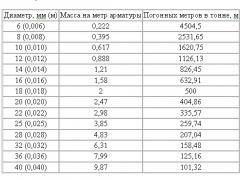 Таблица параметров арматуры
