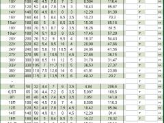 Швеллеры таблица размеров