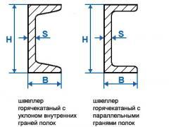 Типы швеллерных балок