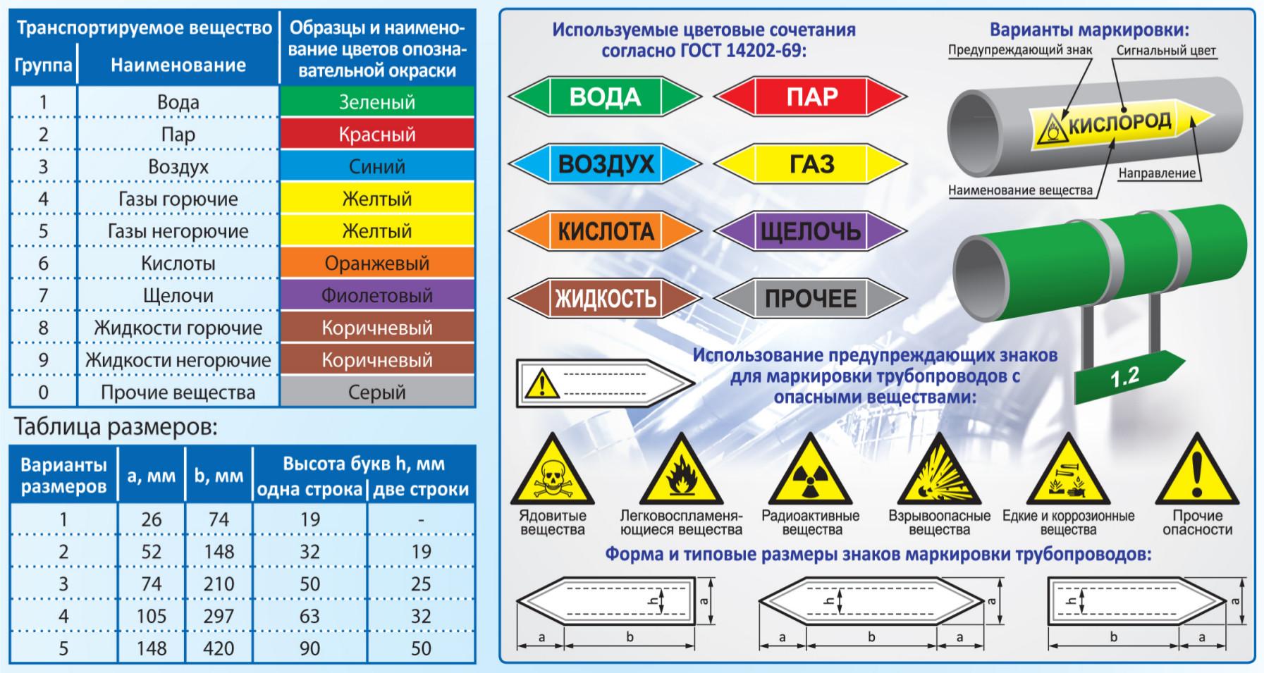Инфографика по маркеровке и окраске труб