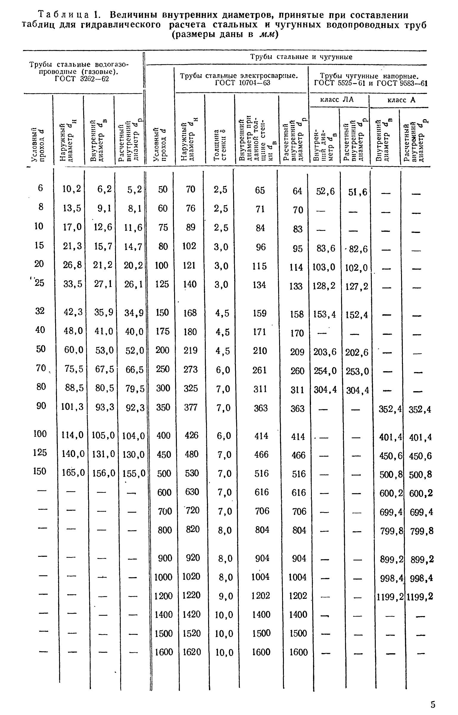 Таблица величин внутренних диаметров трубопровода